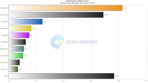 【グラフ】2014年人気のディスプレイ解像度ベスト10(日本)