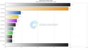 【グラフ】2015年人気のディスプレイ解像度ベスト10(日本)