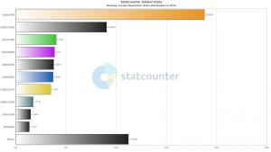 【グラフ】2016年人気のディスプレイ解像度ベスト10(世界)